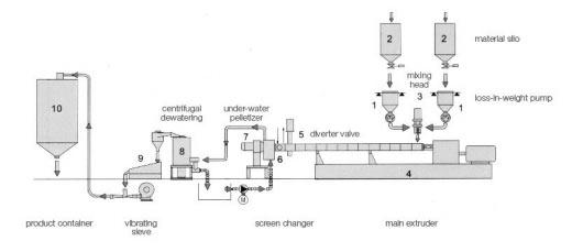 Under-water Pelletizing Machine
