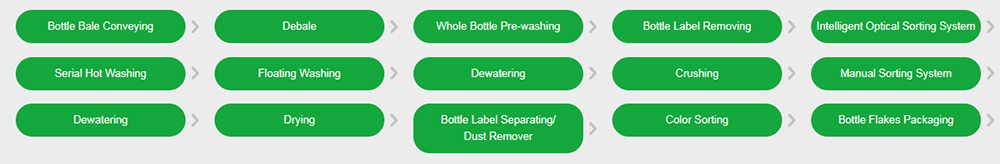 PET Bottle Washing Line