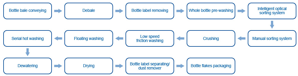PE Bottle Recycling Line Process