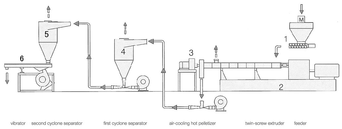 Air-cooling Die-face Pelletizing Lines