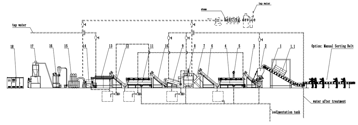 PP/PE Hard Material Washing Recycling Line CAD
